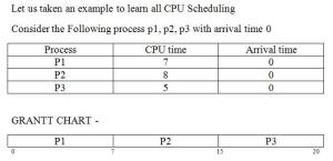 CPU Scheduling example