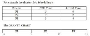 Non-Preemptive Shortest Job Scheduling