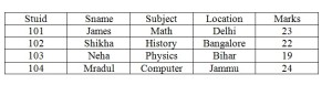 Example of Student table in Relational Table