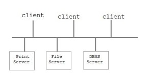 Client-Server Archiecture