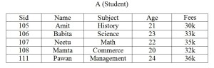 Example of Student table in Relational Algebra