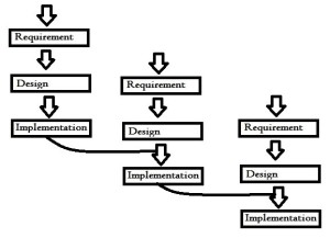 Incremental Model in Software Engineering