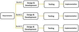 Iterative Model in Software Engineering