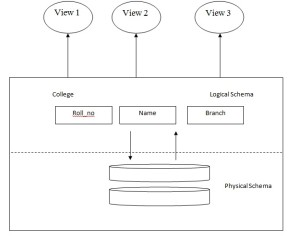Logical and Physical Schema