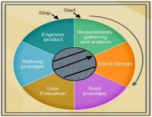 Prototyping Model in Software Engineering