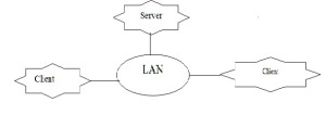 Representation of Network in LAN