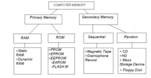 Types of memory in detail