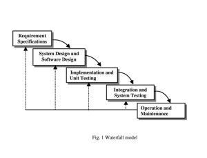 Waterfall Model in Software life cycle model
