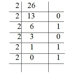 Conversion Decimal number into Binary number