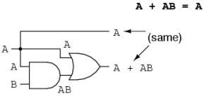 Logic Gate of Absorbtion Law