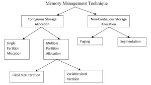 Memory Management Technique