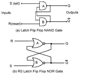 R-S Flip flop using NAND and NOR GATE