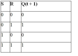 Truth Table for D Flip flop