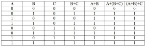Truth Table of Associative law