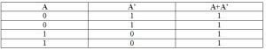 Truth Table of Complement Law