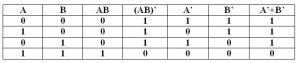 Truth Table of NAND Gate