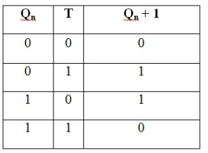 Truth table for T Flip Flop