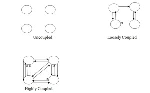 Uncoupled,Loosely Coupled,Highly Coupled