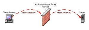 Application layer proxy firewall