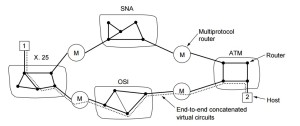 Concatenated Virtual Circuit