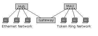 Gateway in network