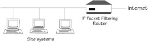 IP packet filtering router