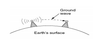 Radio waves at lower frequency