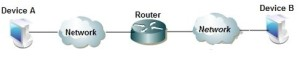 Router in networking